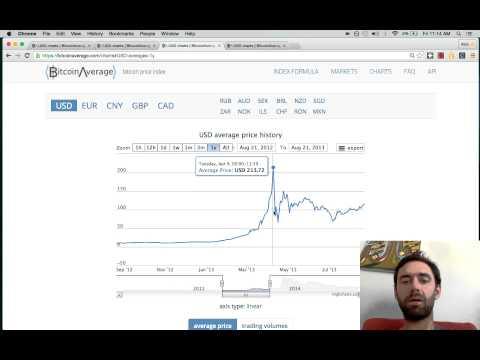 Ära osta Bitcoine - see hakkab kukkuma