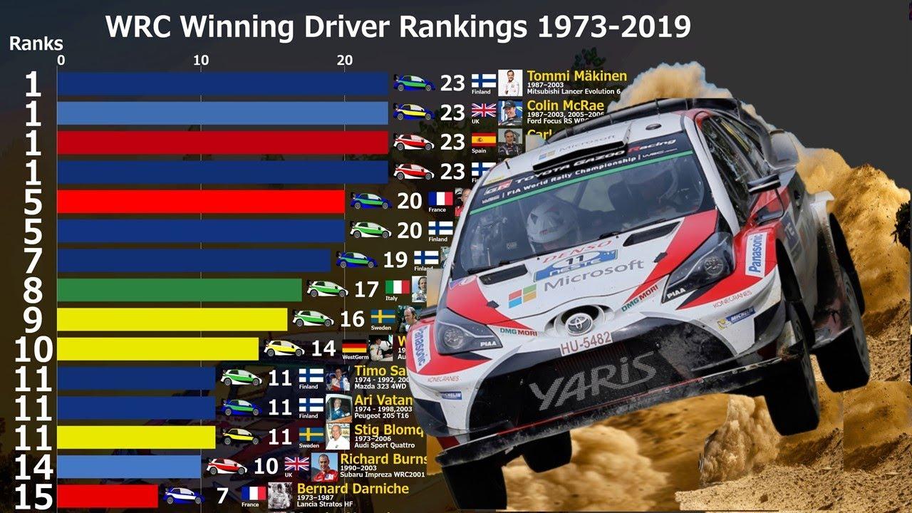 WRC etappide võitjate TOP 15 läbi aegade