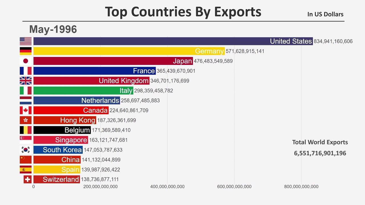 Maailma juhtivad eksportriigid 1960 - 2019