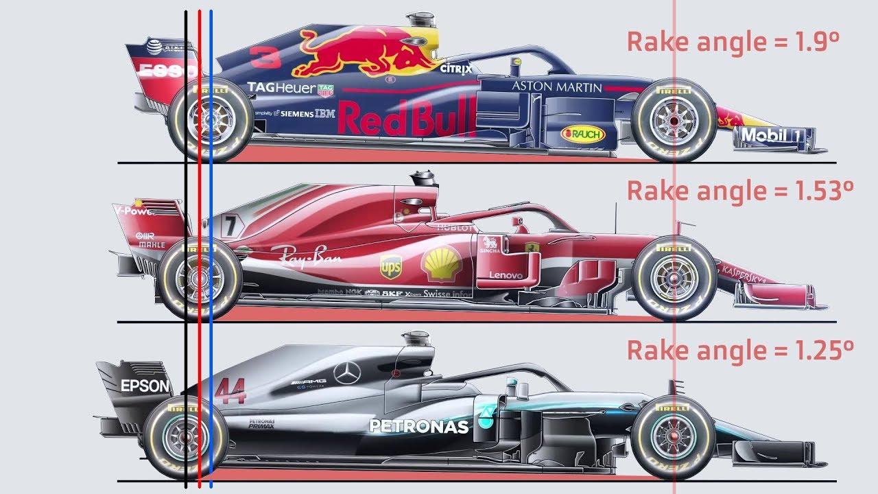 Hooaeg 2018 - Red Bull vs Ferrari vs Mercedes võrdlus